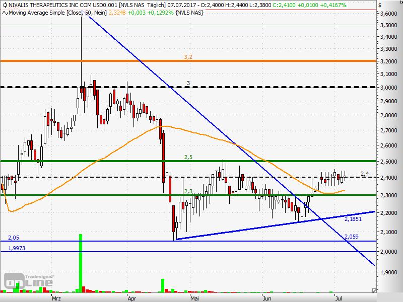 NVLS-Chart