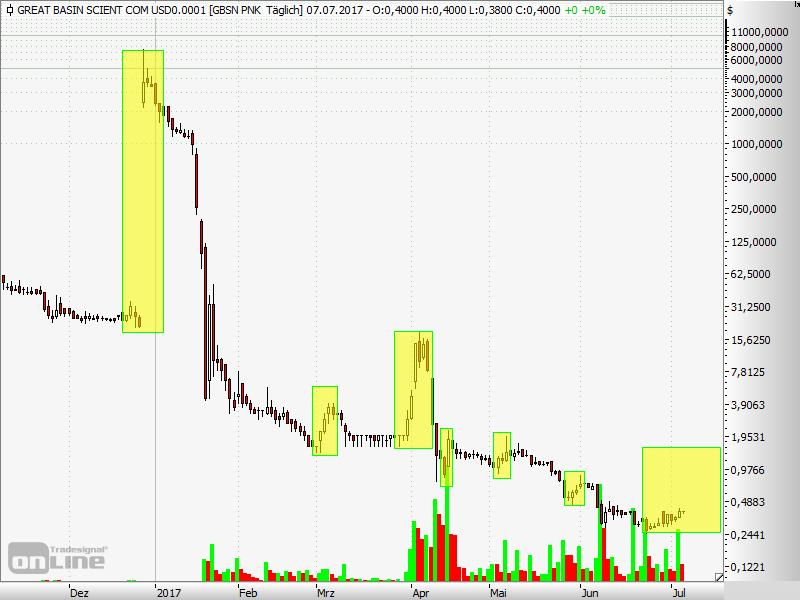 GBSN Chart mit Runs